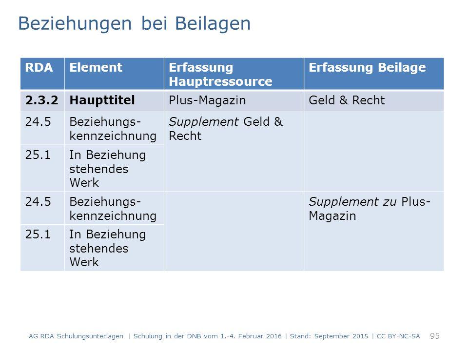 Beziehungen bei Beilagen 95 RDAElementErfassung Hauptressource Erfassung Beilage 2.3.2HaupttitelPlus-MagazinGeld & Recht 24.5Beziehungs- kennzeichnung
