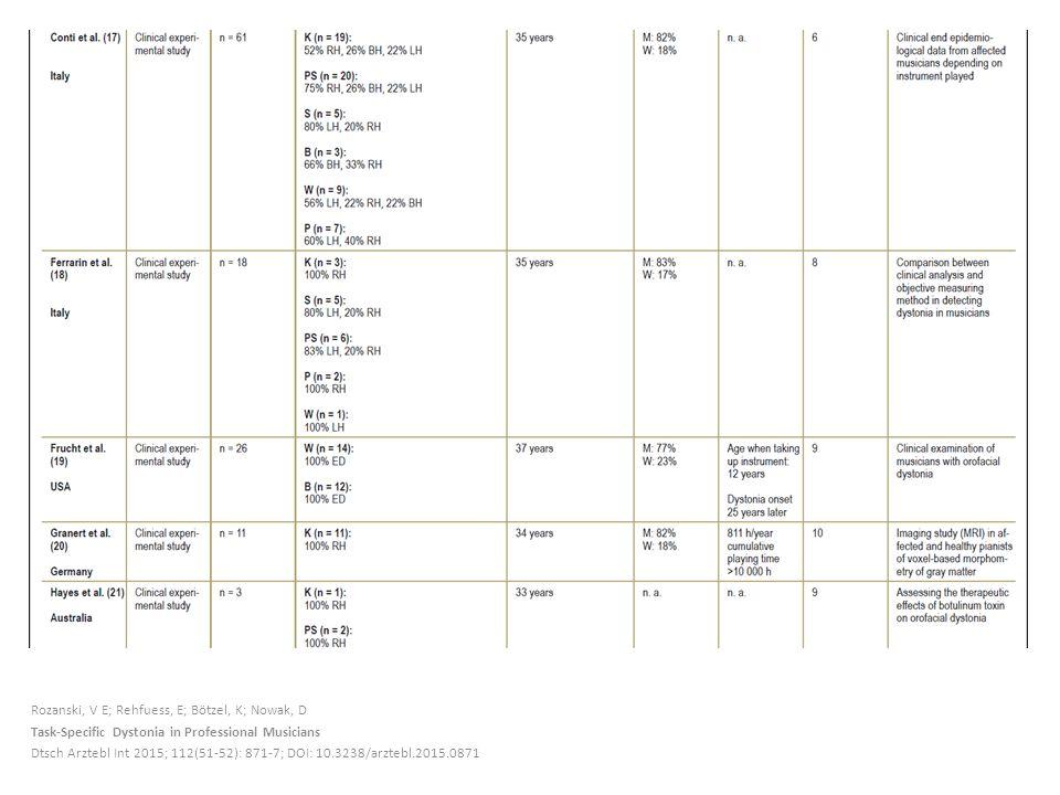 Rozanski, V E; Rehfuess, E; Bötzel, K; Nowak, D Task-Specific Dystonia in Professional Musicians Dtsch Arztebl Int 2015; 112(51-52): 871-7; DOI: 10.3238/arztebl.2015.0871