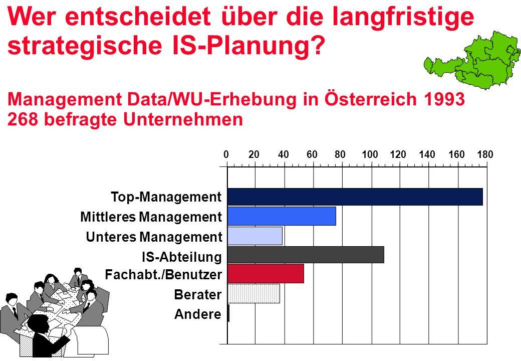 020406080100120140160180 Wer entscheidet über die langfristige strategische IS-Planung? Management Data/WU-Erhebung in Österreich 1993 268 befragte Un