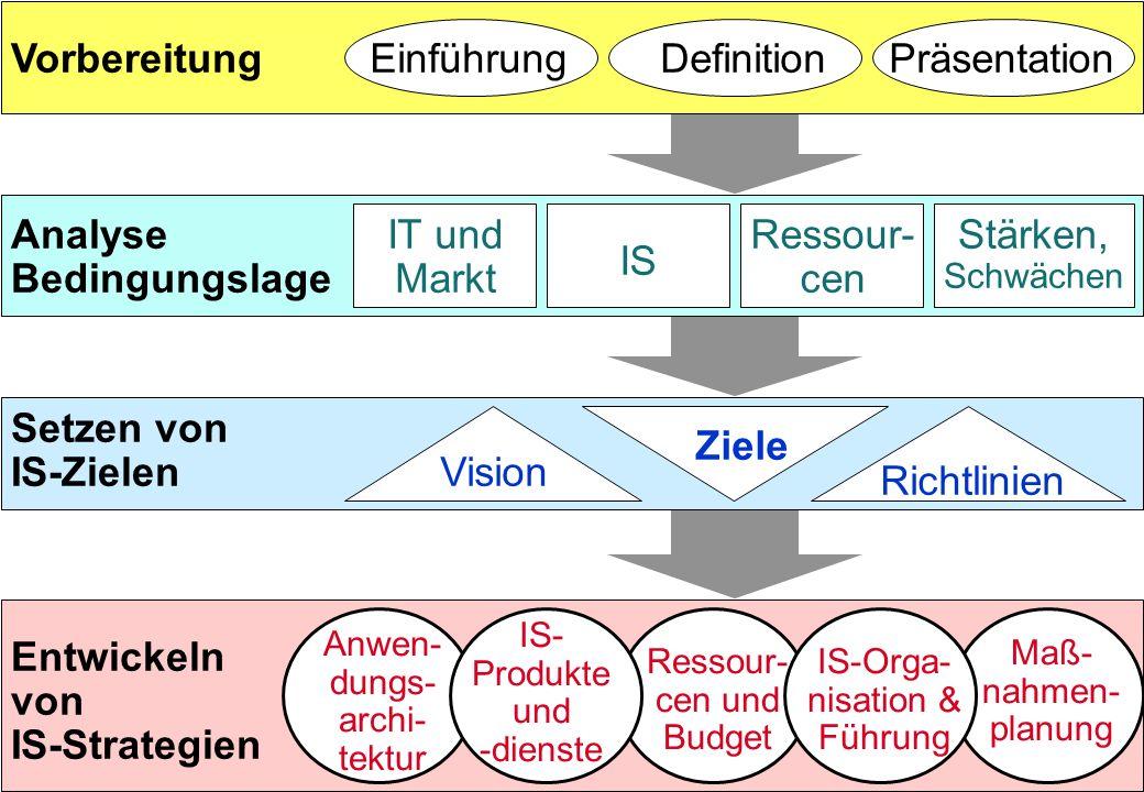 Analyse Bedingungslage IT und Markt IS Ressour- cen Stärken, Schwächen Vorbereitung Entwickeln von IS-Strategien EinführungDefinitionPräsentation Setz