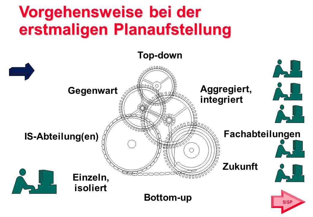 Vorgehensweise bei der erstmaligen Planaufstellung Top-down Bottom-up Gegenwart Zukunft Fachabteilungen Aggregiert, integriert SISP IS-Abteilung(en) E