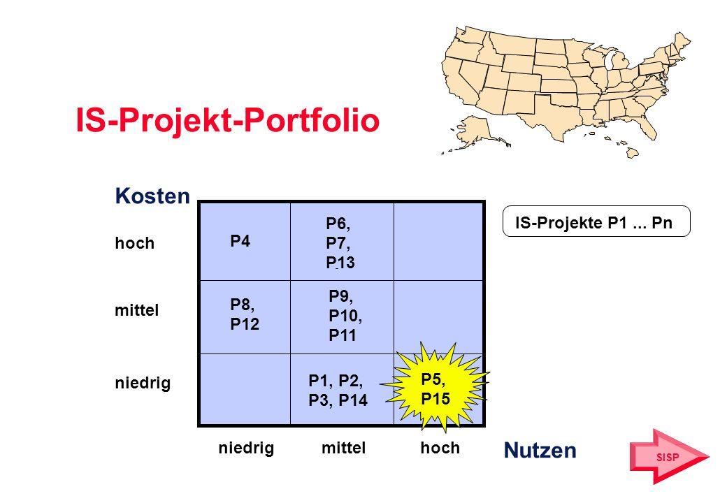 IS-Projekt-Portfolio Kosten hoch mittel niedrig mittelhoch Nutzen P4 P8, P12 P6, P7, P13 P9, P10, P11 P1, P2, P3, P14 IS-Projekte P1... Pn P5, P15 SIS
