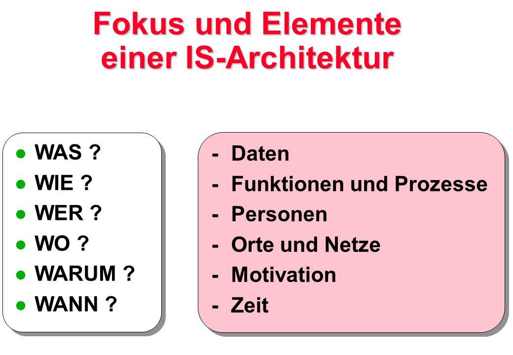 - Daten - Funktionen und Prozesse - Personen - Orte und Netze - Motivation - Zeit - Daten - Funktionen und Prozesse - Personen - Orte und Netze - Moti