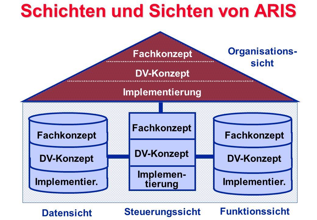 Schichten und Sichten von ARIS Implementierung Fachkonzept DV-Konzept Implementier. DV-Konzept Fachkonzept Organisations- sicht Datensicht Steuerungss