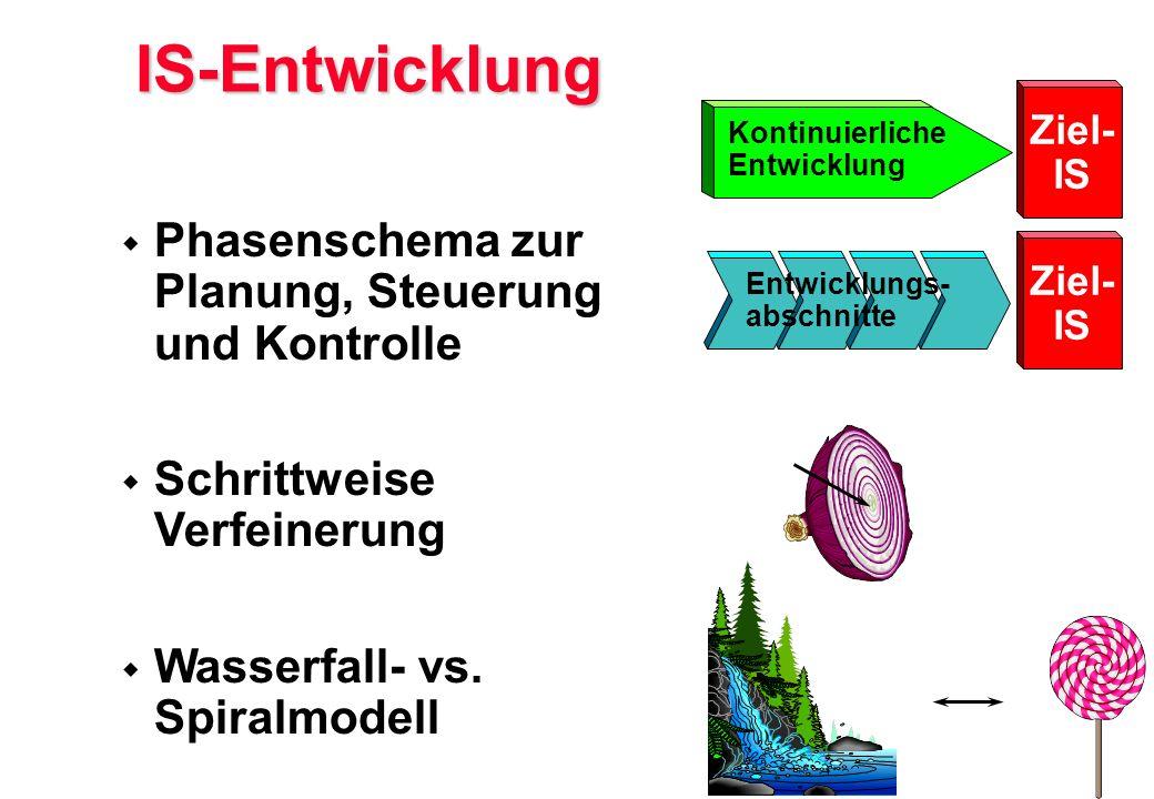 IS-Entwicklung  Phasenschema zur Planung, Steuerung und Kontrolle  Schrittweise Verfeinerung  Wasserfall- vs. Spiralmodell Ziel- IS Ziel- IS Kontin