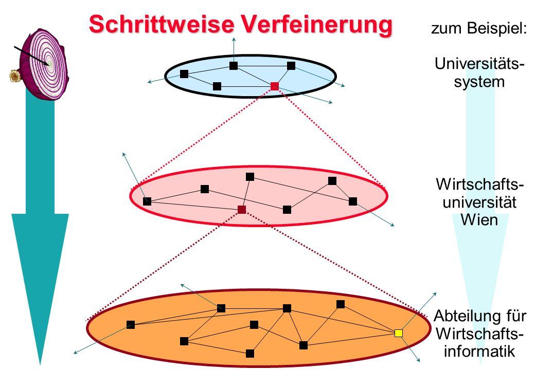 Schrittweise Verfeinerung zum Beispiel: Universitäts- system Wirtschafts- universität Wien Abteilung für Wirtschafts- informatik