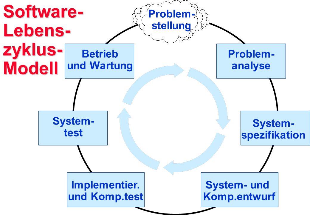 Software- Lebens- zyklus- Modell Problem- stellung Problem- analyse System- spezifikation System- und Komp.entwurf Implementier. und Komp.test System-