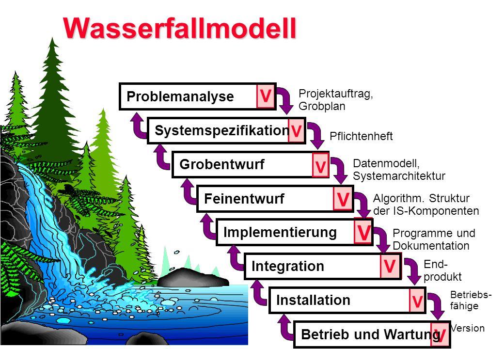 Wasserfallmodell Grobentwurf V V V V V V Betrieb und Wartung V V IntegrationInstallationFeinentwurfImplementierungProblemanalyseSystemspezifikation Pr