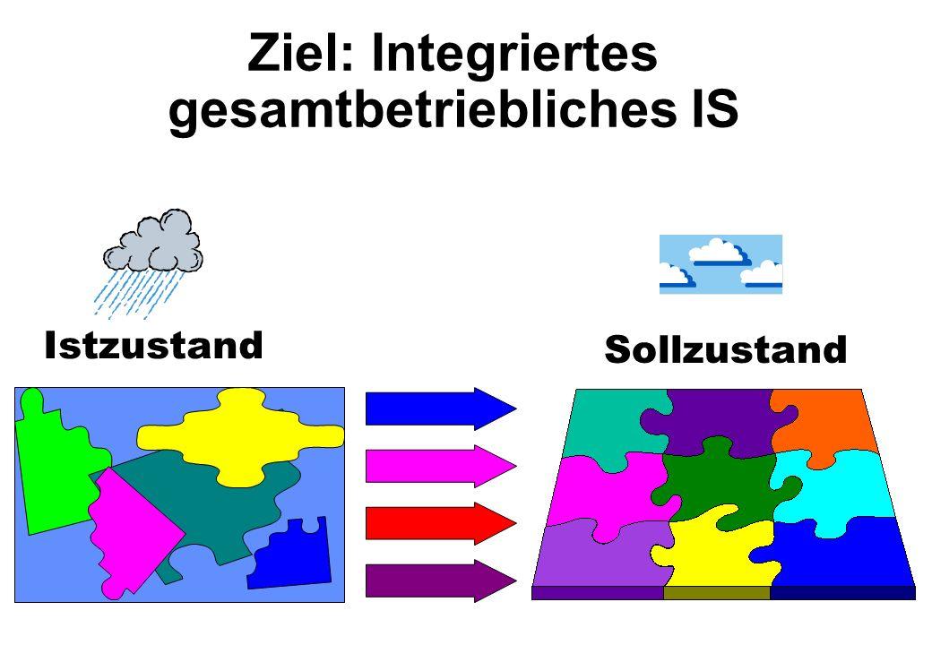 Ziel: Integriertes gesamtbetriebliches IS Istzustand Sollzustand