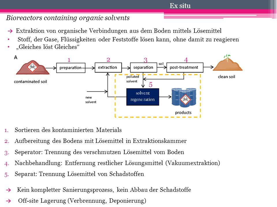 Bioreactors containing organic solvents → Extraktion von organische Verbindungen aus dem Boden mittels Lösemittel Stoff, der Gase, Flüssigkeiten oder
