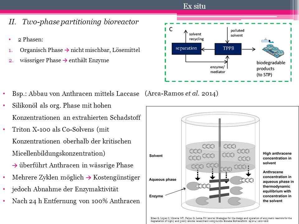 II. Two-phase partitioning bioreactor Ex situ 2 Phasen: 1.Organisch Phase → nicht mischbar, Lösemittel 2.wässriger Phase → enthält Enzyme Bsp.: Abbau
