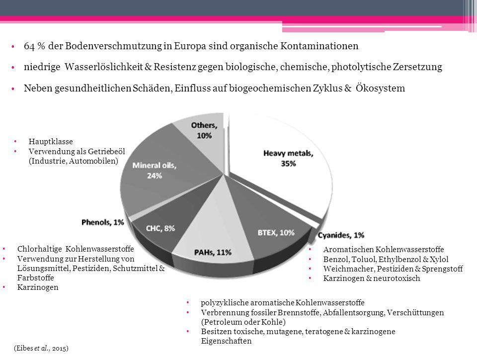 64 % der Bodenverschmutzung in Europa sind organische Kontaminationen niedrige Wasserlöslichkeit & Resistenz gegen biologische, chemische, photolytisc