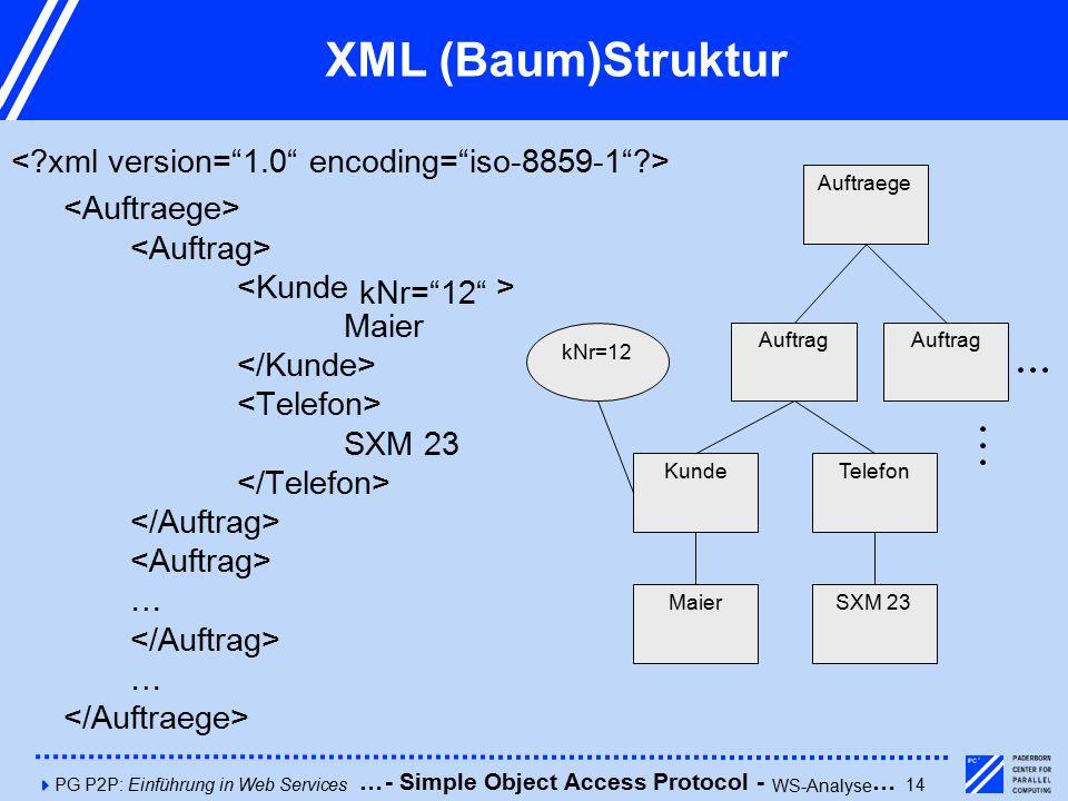 4PG P2P: Einführung in Web Services14 XML (Baum)Struktur Maier SXM 23 … … Auftraege kNr=12 KundeTelefon SXM 23Maier Auftrag kNr= 12 - Simple Object Access Protocol - WS-Analyse ……