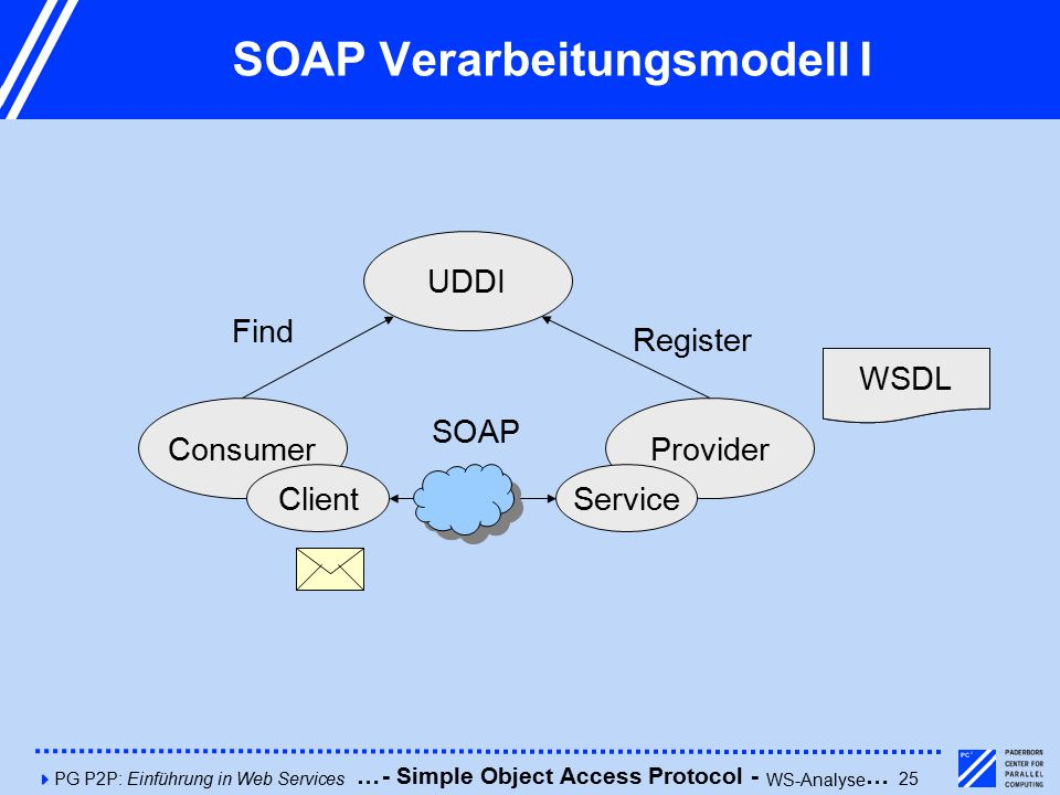 4PG P2P: Einführung in Web Services25 SOAP Verarbeitungsmodell I Consumer UDDI Provider ClientService Description Find Register SOAP WSDL - Simple Object Access Protocol - WS-Analyse ……