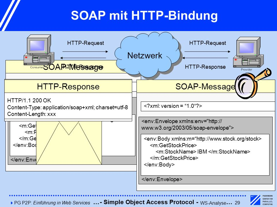 4PG P2P: Einführung in Web Services29 <env:Envelope xmlns:env= http:// www.w3.org/2003/05/soap-envelope > 34.5 SOAP-Message SOAP mit HTTP-Bindung POST /servlets/InStock HTTP/1.1 Host: www.stock.org Content-Type: application/soap+xml; charset=utf-8 Content-Length: xxx HTTP-Request <env:Envelope xmlns:env= http:// www.w3.org/2003/05/soap-envelope > IBM SOAP-Message Netzwerk HTTP-Request HTTP-Response HTTP/1.1 200 OK Content-Type: application/soap+xml; charset=utf-8 Content-Length: xxx HTTP-Response - Simple Object Access Protocol - WS-Analyse ……