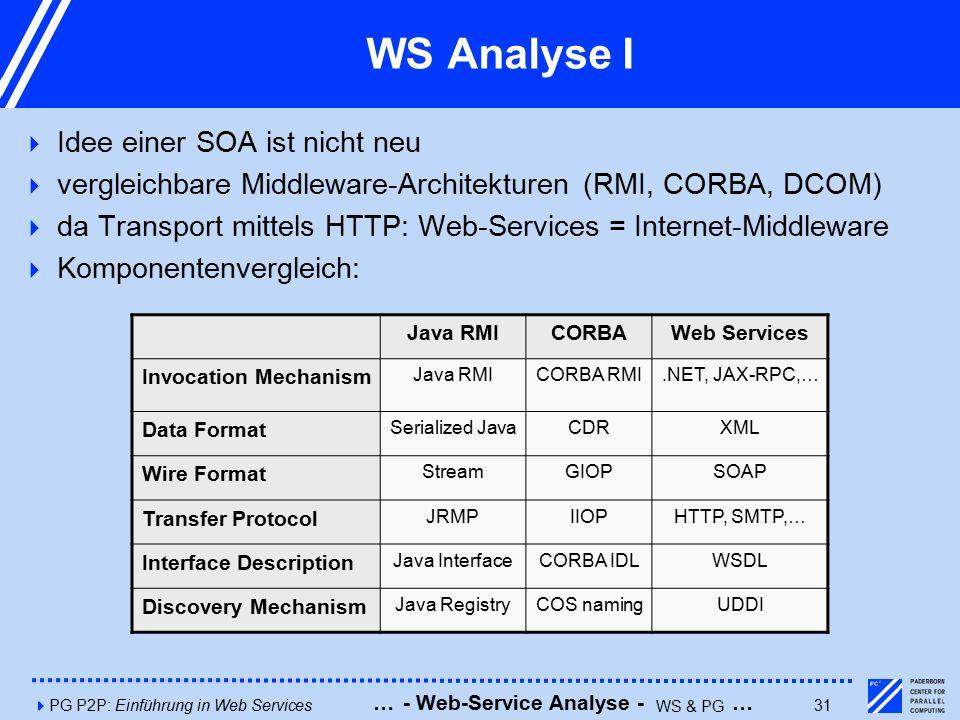 4PG P2P: Einführung in Web Services31 WS Analyse I  Idee einer SOA ist nicht neu  vergleichbare Middleware-Architekturen (RMI, CORBA, DCOM)  da Transport mittels HTTP: Web-Services = Internet-Middleware  Komponentenvergleich: Java RMICORBAWeb Services Invocation Mechanism Java RMICORBA RMI.NET, JAX-RPC,… Data Format Serialized JavaCDRXML Wire Format StreamGIOPSOAP Transfer Protocol JRMPIIOPHTTP, SMTP,… Interface Description Java InterfaceCORBA IDLWSDL Discovery Mechanism Java RegistryCOS namingUDDI - Web-Service Analyse - WS & PG ……