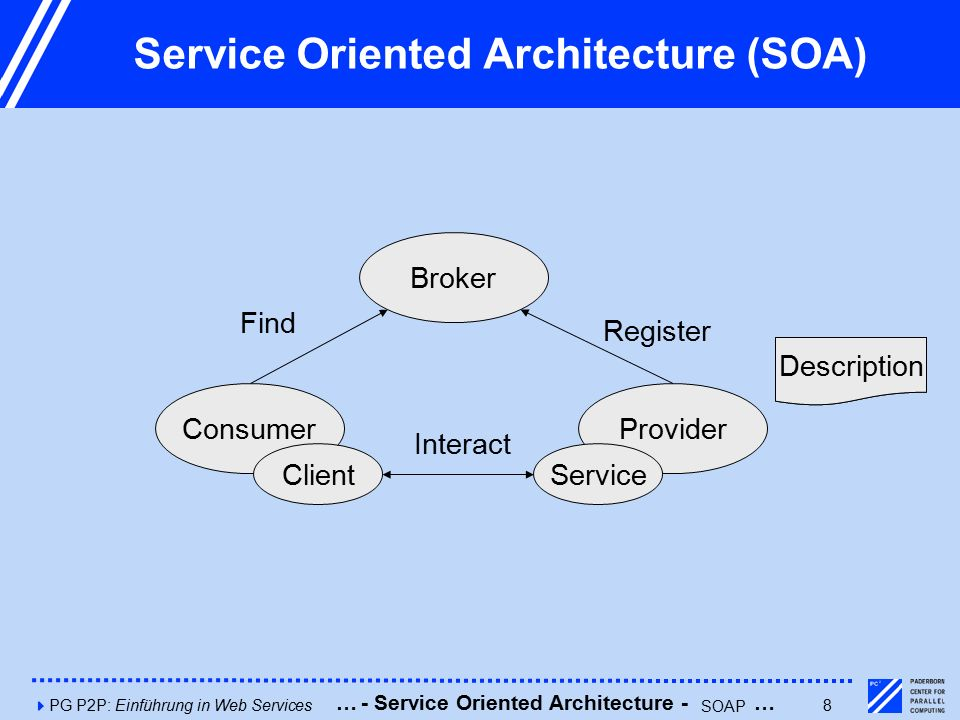 4PG P2P: Einführung in Web Services8 Service Oriented Architecture (SOA) Consumer Broker Provider ClientService Description Find Register Interact Des