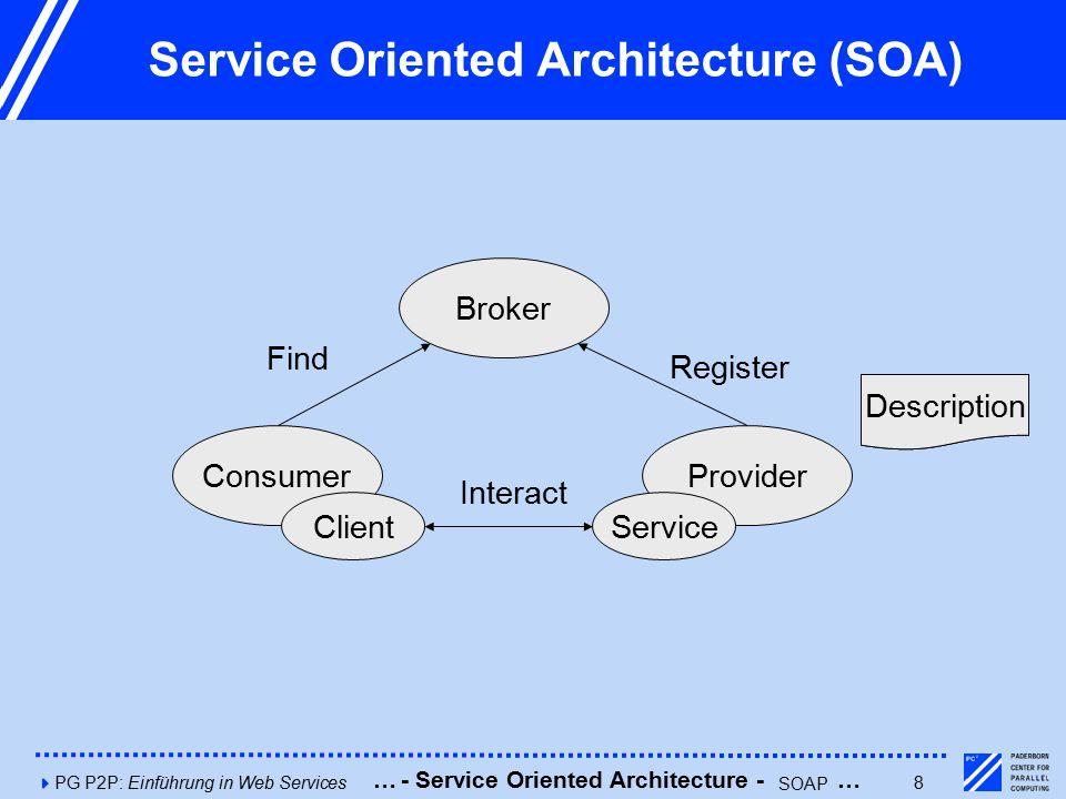4PG P2P: Einführung in Web Services8 Service Oriented Architecture (SOA) Consumer Broker Provider ClientService Description Find Register Interact Description - Service Oriented Architecture - SOAP ……