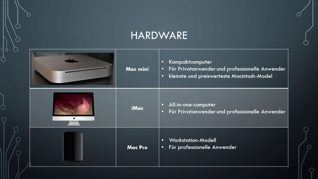HARDWARE Mac mini Kompaktcomputer Für Privatanwender und professionelle Anwender kleinste und preiswerteste Macintosh-Model iMac All-in-one-computer Für Privatanwender und professionelle Anwender Mac Pro Workstation-Modell Für professionelle Anwender