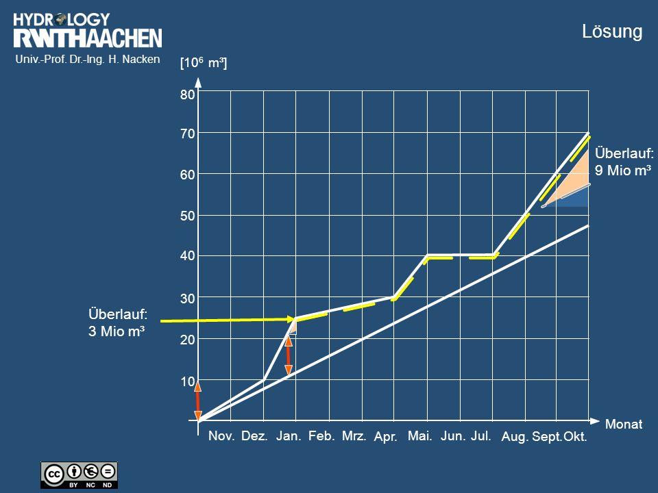 Univ.-Prof. Dr.-Ing. H. Nacken 60 70 80 10 20 30 40 50 Jul.Nov.Dez.Jan.Feb.Mrz. Apr. Mai.Jun. Aug.Sept.Okt. Monat [10 6 m³] Überlauf: 3 Mio m³ Überlau