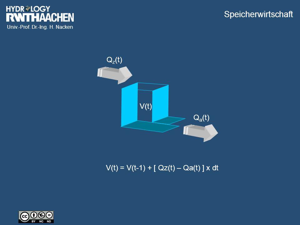 Univ.-Prof. Dr.-Ing. H. Nacken Q z (t) Q a (t) V(t) V(t) = V(t-1) + [ Qz(t) – Qa(t) ] x dt Speicherwirtschaft