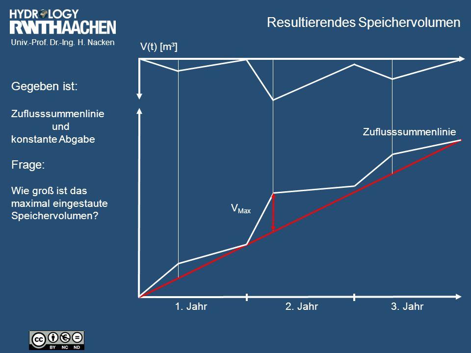 Univ.-Prof. Dr.-Ing. H. Nacken 1. Jahr2. Jahr3. Jahr Zuflusssummenlinie Resultierendes Speichervolumen V(t) [m³] Gegeben ist: Zuflusssummenlinie und k