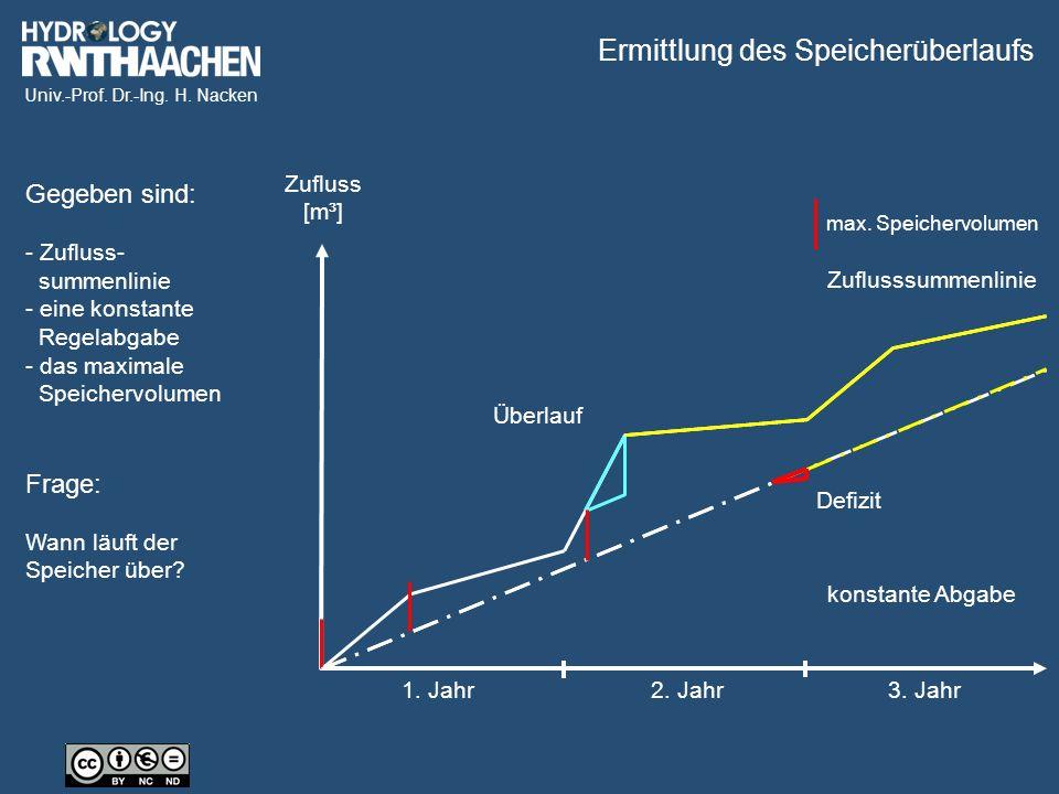Univ.-Prof. Dr.-Ing. H. Nacken 1. Jahr2. Jahr3. Jahr Zufluss [m³] max. Speichervolumen Überlauf Defizit Zuflusssummenlinie konstante Abgabe Gegeben si