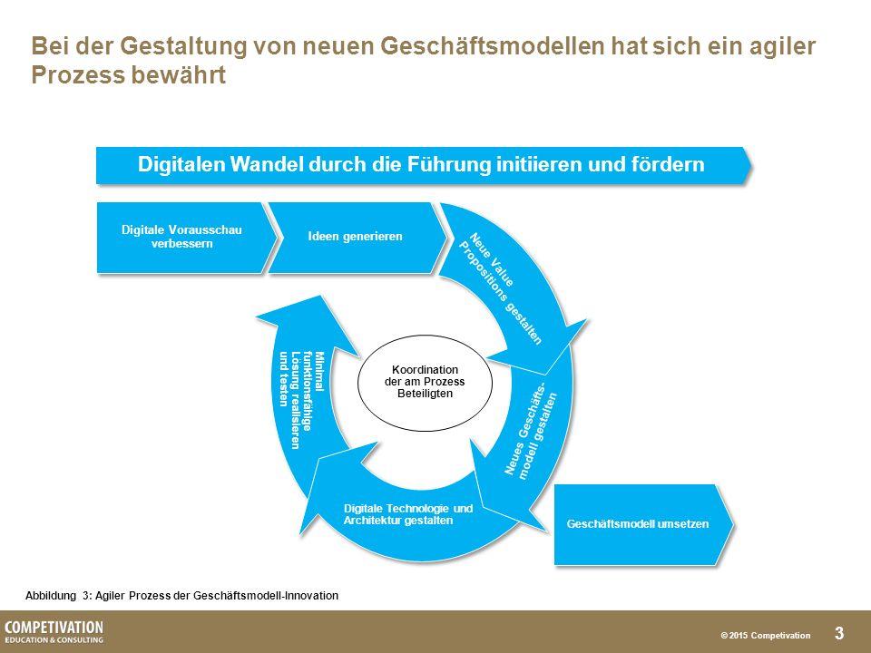 3 © 2015 Competivation Bei der Gestaltung von neuen Geschäftsmodellen hat sich ein agiler Prozess bewährt Abbildung 3: Agiler Prozess der Geschäftsmodell-Innovation