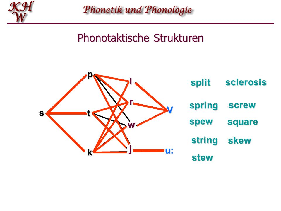 spt k l V r w j u: split spring spew string stew sclerosis screw square skew