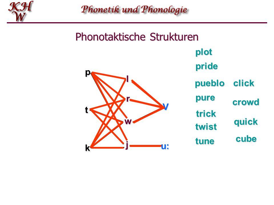 pt k l V r w j u: plot pride pueblo trick twist pure click crowd quick cube tune