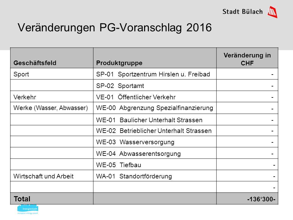 Veränderungen PG-Voranschlag 2016 GeschäftsfeldProduktgruppe Veränderung in CHF SportSP-01 Sportzentrum Hirslen u.