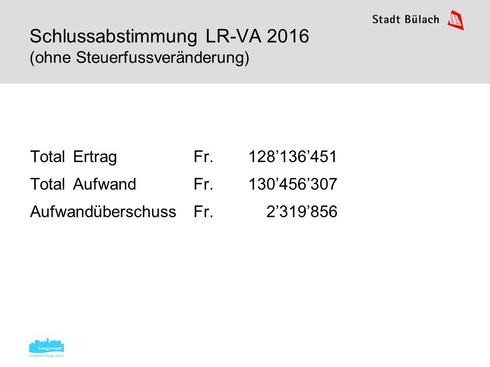 Veränderung IR-Voranschlag 2016 5 Soziale Wohlfahrt (Streich.