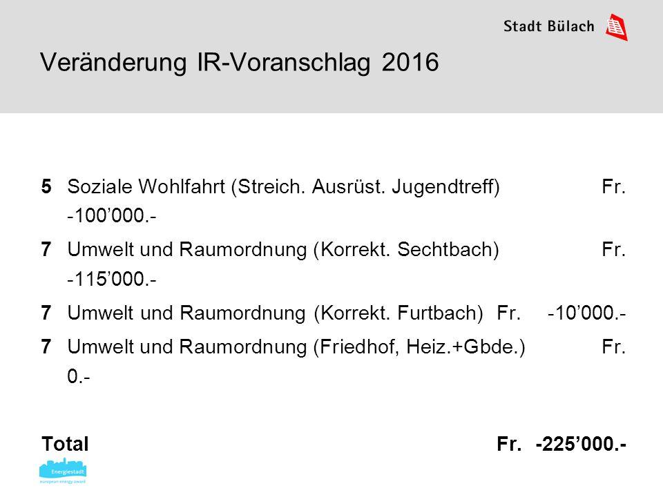 Schlussabstimmung IR-VA 2016 Ausgaben VV Fr.26'748'000 Einnahmen VV Fr.