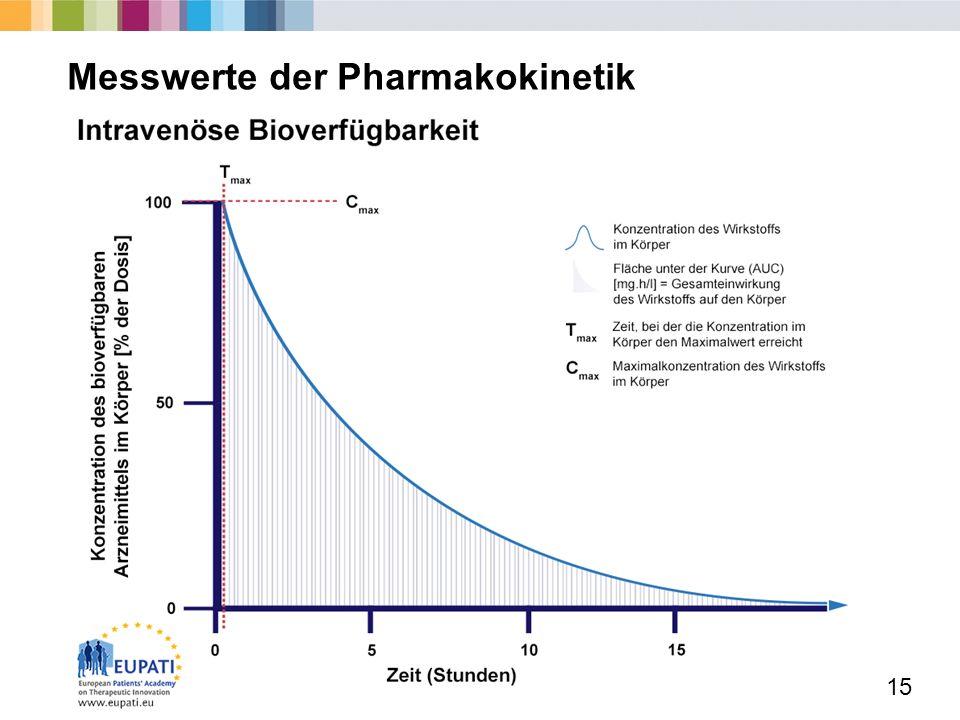 15 Messwerte der Pharmakokinetik