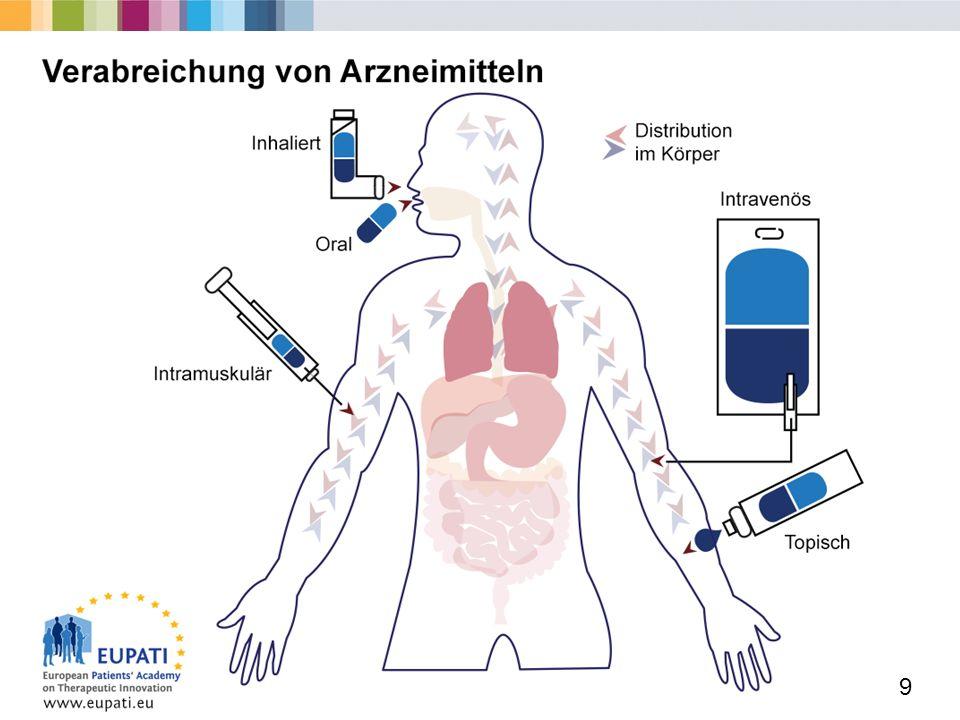 Europäische Patientenakademie zu therapeutischen Innovationen  Einige der häufigsten Verabreichungswege von Arzneimitteln sind:  oral (Einnehmen durch Schlucken),  intramuskulär (Injektion in einen Muskel, z.