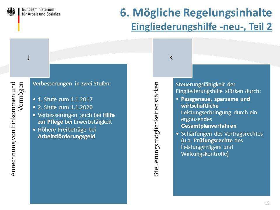 6. Mögliche Regelungsinhalte Eingliederungshilfe -neu-, Teil 2 Anrechnung von Einkommen und Vermögen Verbesserungen in zwei Stufen: 1. Stufe zum 1.1.2