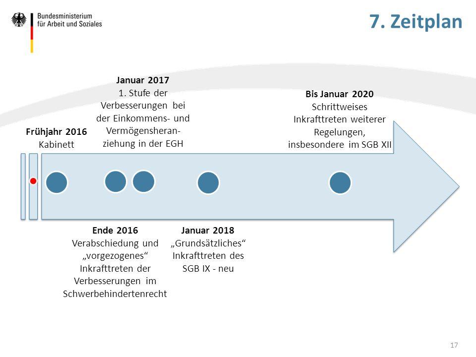 """7. Zeitplan 17 Frühjahr 2016 Kabinett Ende 2016 Verabschiedung und """"vorgezogenes"""" Inkrafttreten der Verbesserungen im Schwerbehindertenrecht Januar 20"""