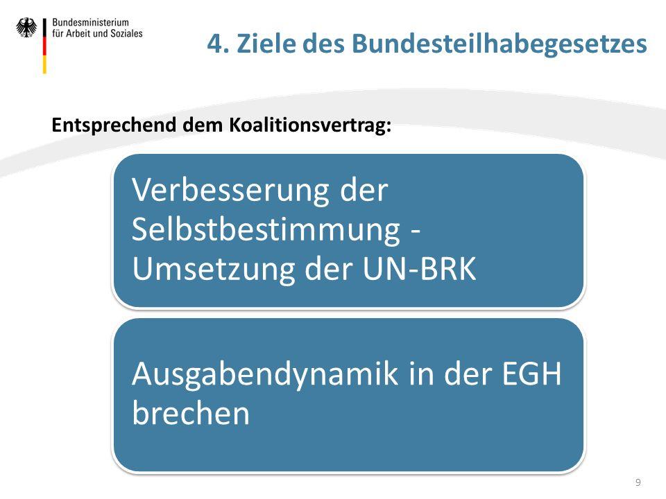 4. Ziele des Bundesteilhabegesetzes Verbesserung der Selbstbestimmung - Umsetzung der UN-BRK Ausgabendynamik in der EGH brechen 9 Entsprechend dem Koa