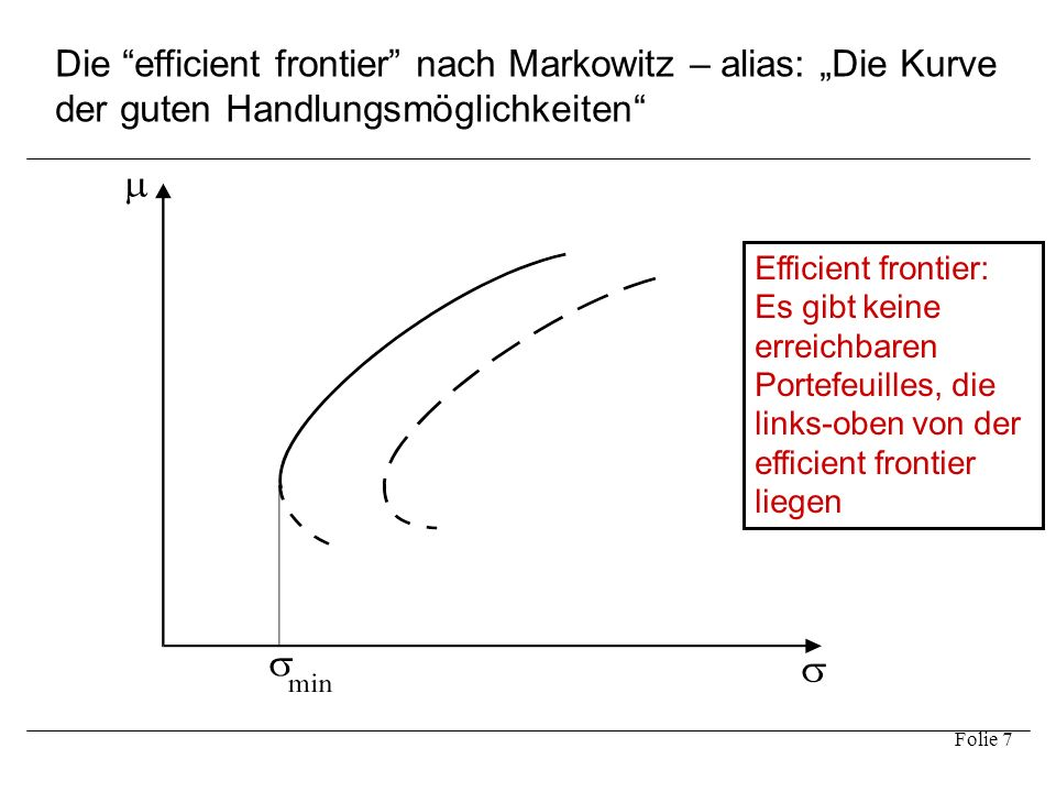 """Folie 7 Die """"efficient frontier"""" nach Markowitz – alias: """"Die Kurve der guten Handlungsmöglichkeiten"""" Efficient frontier: Es gibt keine erreichbaren P"""