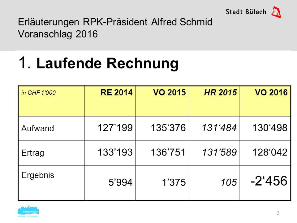 3 1. Laufende Rechnung Erläuterungen RPK-Präsident Alfred Schmid Voranschlag 2016 in CHF 1'000 RE 2014VO 2015HR 2015VO 2016 Aufwand 127'199135'376131'