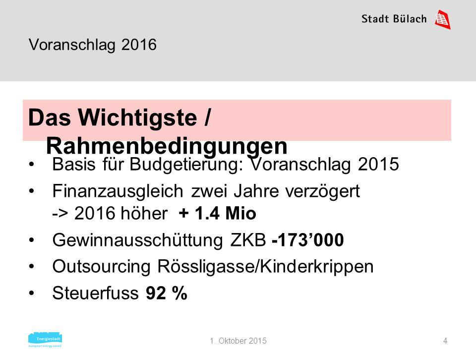 1. Oktober 20154 Voranschlag 2016 Basis für Budgetierung: Voranschlag 2015 Finanzausgleich zwei Jahre verzögert -> 2016 höher + 1.4 Mio Gewinnausschüt