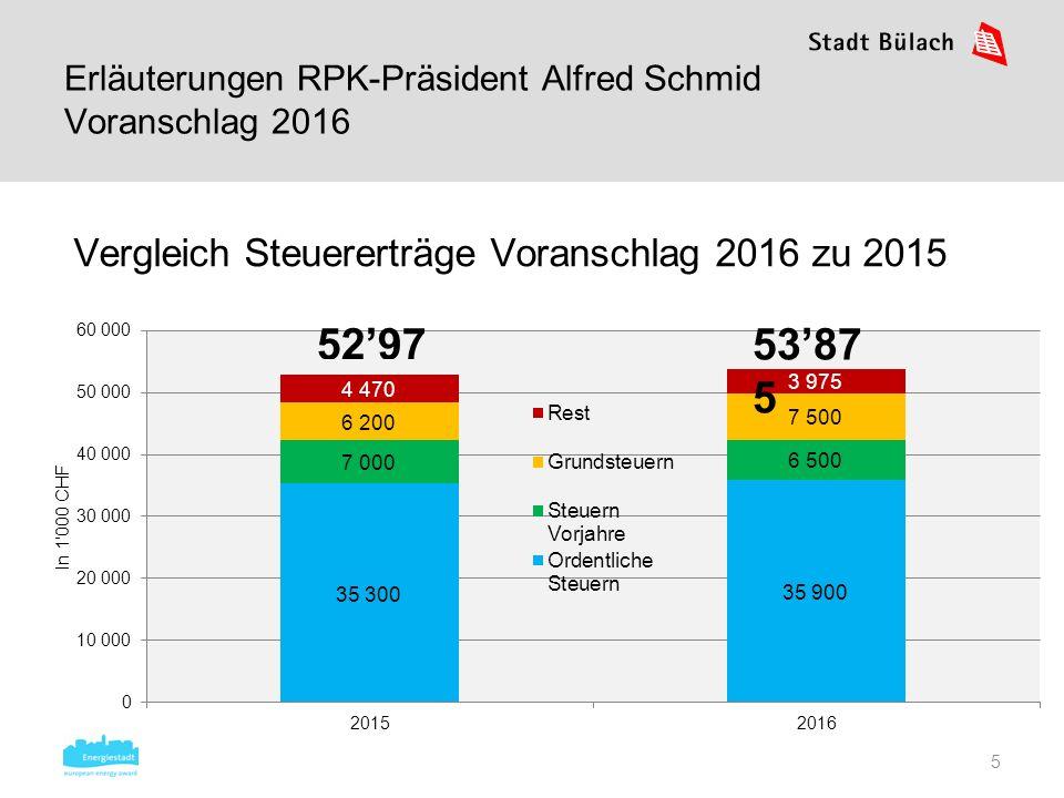 5 Vergleich Steuererträge Voranschlag 2016 zu 2015 Erläuterungen RPK-Präsident Alfred Schmid Voranschlag 2016