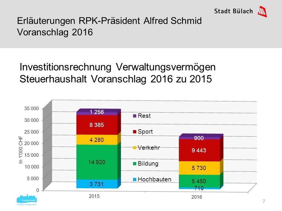 7 Investitionsrechnung Verwaltungsvermögen Steuerhaushalt Voranschlag 2016 zu 2015 Erläuterungen RPK-Präsident Alfred Schmid Voranschlag 2016
