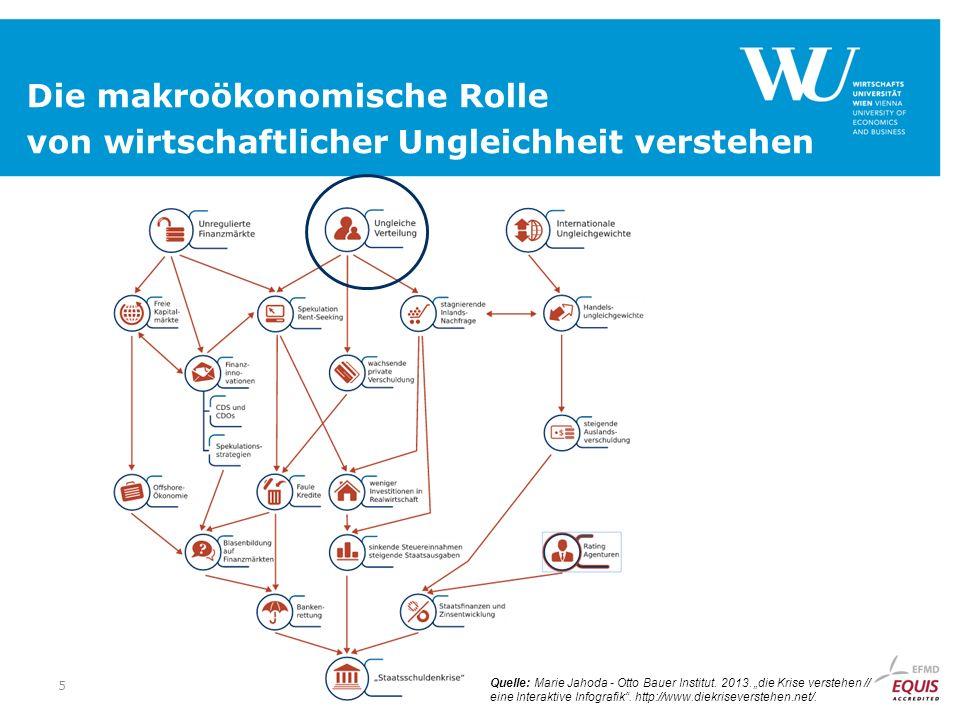 5 Die makroökonomische Rolle von wirtschaftlicher Ungleichheit verstehen Quelle: Marie Jahoda - Otto Bauer Institut.