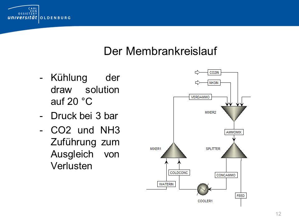 Der Membrankreislauf -Kühlung der draw solution auf 20 °C -Druck bei 3 bar -CO2 und NH3 Zuführung zum Ausgleich von Verlusten 12