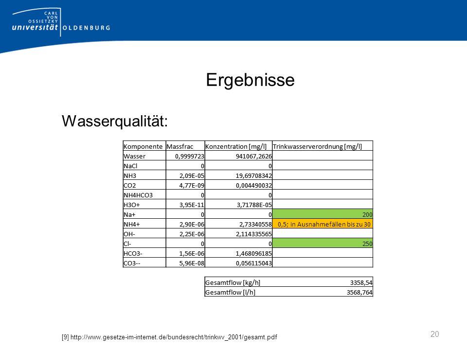 Ergebnisse Wasserqualität: [9] http://www.gesetze-im-internet.de/bundesrecht/trinkwv_2001/gesamt.pdf 20 KomponenteMassfracKonzentration [mg/l]Trinkwasserverordnung [mg/l] Wasser0,9999723941067,2626 NaCl00 NH32,09E-0519,69708342 CO24,77E-090,004490032 NH4HCO300 H3O+3,95E-113,71788E-05 Na+00200 NH4+2,90E-062,73340558 0,5; in Ausnahmefällen bis zu 30 OH-2,25E-062,114335565 Cl-00250 HCO3-1,56E-061,468096185 CO3--5,96E-080,056115043 Gesamtflow [kg/h]3358,54 Gesamtflow [l/h]3568,764 KomponenteMassfracKonzentration [mg/l]Trinkwasserverordnung [mg/l] Wasser0,9999723941067,2626 NaCl00 NH32,09E-0519,69708342 CO24,77E-090,004490032 NH4HCO300 H3O+3,95E-113,71788E-05 Na+00200 NH4+2,90E-062,73340558 0,5; in Ausnahmefällen bis zu 30 OH-2,25E-062,114335565 Cl-00250 HCO3-1,56E-061,468096185 CO3--5,96E-080,056115043 Gesamtflow [kg/h]3358,54 Gesamtflow [l/h]3568,764
