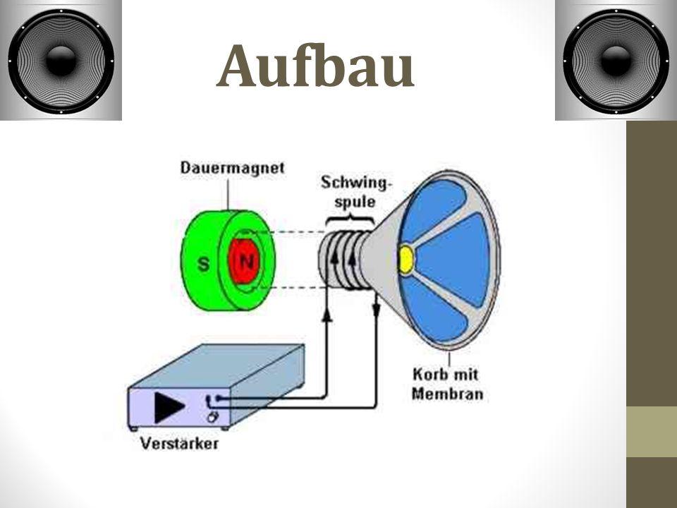 "Geschichte  1877: ""Siemens meldet 1.Patent an  1924: ""General Elektric 1."