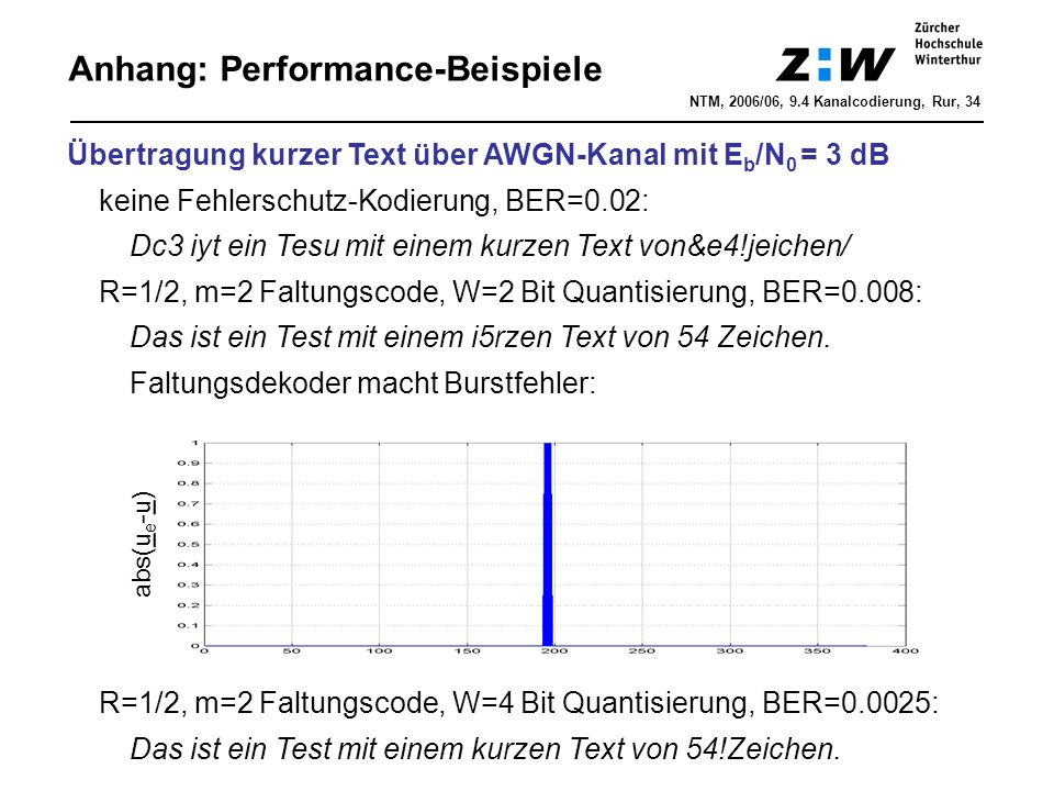 Anhang: Performance-Beispiele NTM, 2006/06, 9.4 Kanalcodierung, Rur, 34 Übertragung kurzer Text über AWGN-Kanal mit E b /N 0 = 3 dB keine Fehlerschutz-Kodierung, BER=0.02: Dc3 iyt ein Tesu mit einem kurzen Text von&e4!jeichen/ R=1/2, m=2 Faltungscode, W=2 Bit Quantisierung, BER=0.008: Das ist ein Test mit einem i5rzen Text von 54 Zeichen.
