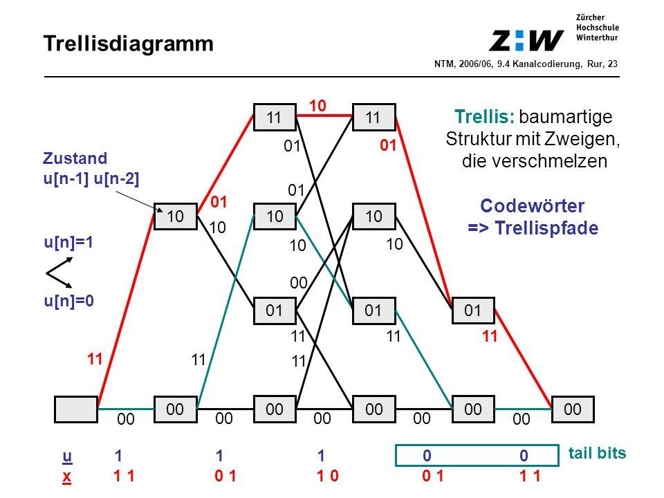 Trellisdiagramm 00 10 11 00 11 00 01 10 11 01 10 11 01 10 11 01 10 00 11 01 11 01 10 u 1 1 1 0 0 x 1 1 0 1 1 0 0 1 1 1 tail bits Trellis: baumartige Struktur mit Zweigen, die verschmelzen Zustand u[n-1] u[n-2] u[n]=1 u[n]=0 Codewörter => Trellispfade NTM, 2006/06, 9.4 Kanalcodierung, Rur, 23