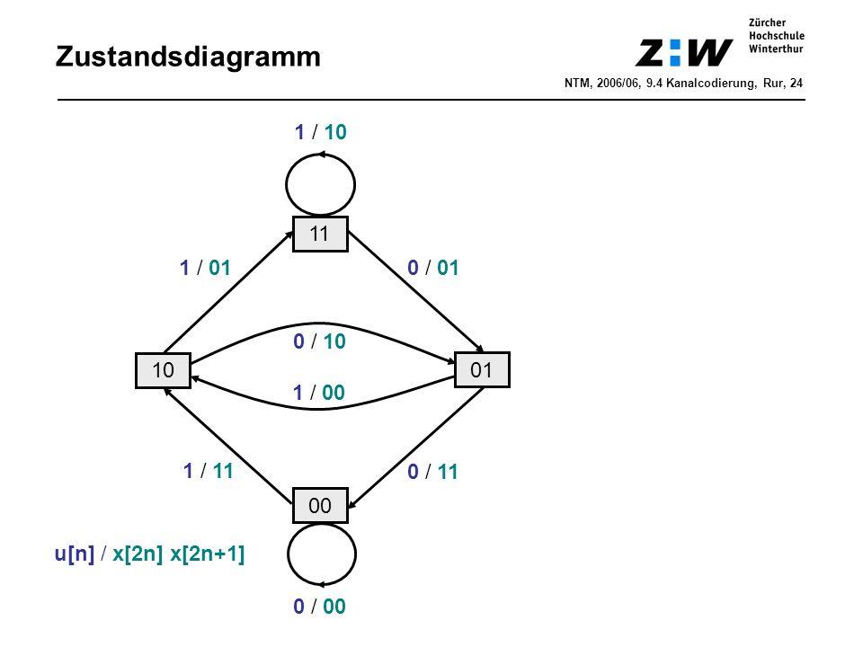 Zustandsdiagramm 00 11 10 01 1 / 11 1 / 01 0 / 10 1 / 00 1 / 10 0 / 00 0 / 01 0 / 11 u[n] / x[2n] x[2n+1] NTM, 2006/06, 9.4 Kanalcodierung, Rur, 24